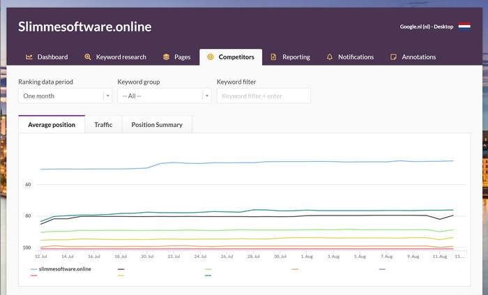 Wincher review competitors dashboard